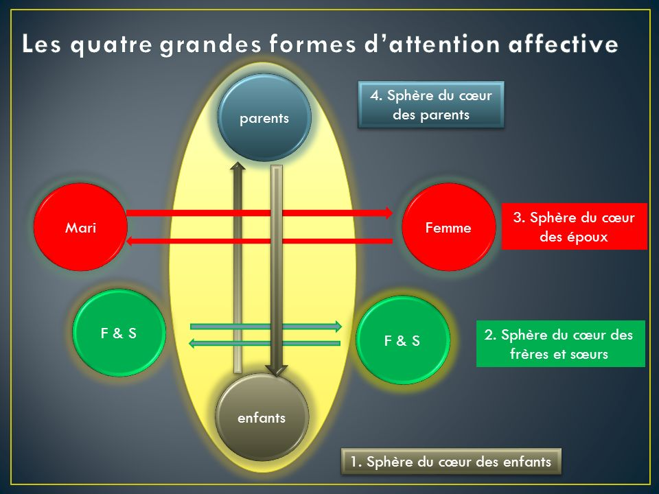 Les quatre grandes formes d'attention affective