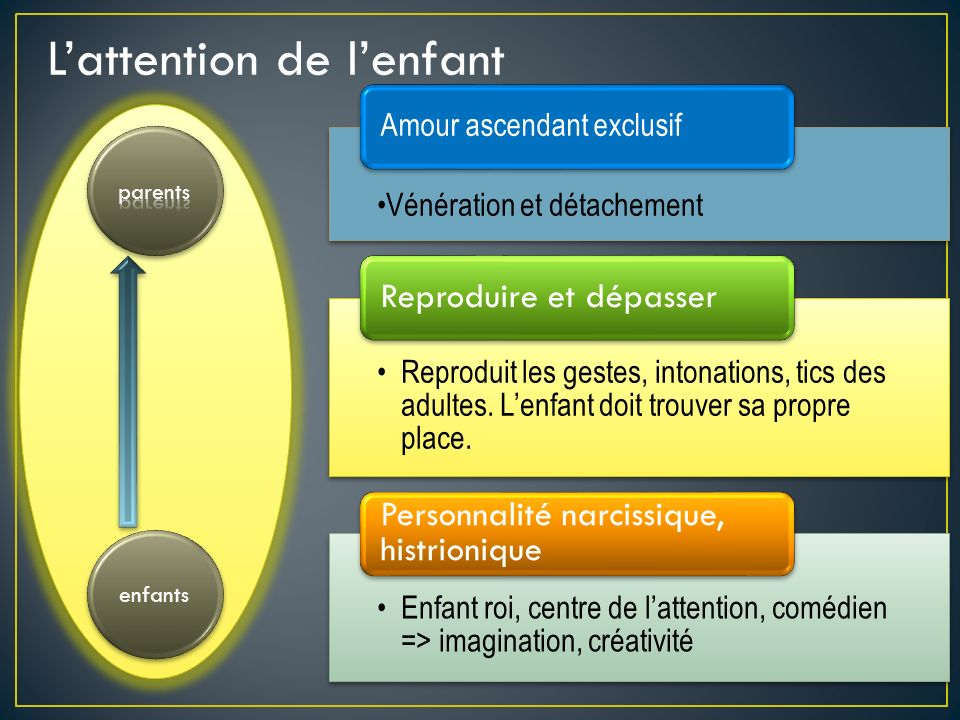 L'attention de l'enfant