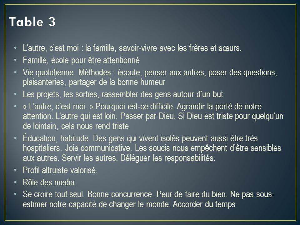 Table 3 L'autre, c'est moi : la famille, savoir-vivre avec les frères et sœurs. Famille, école pour être attentionné.