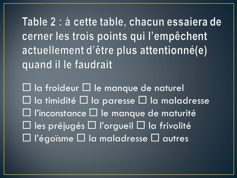 Table 2 : à cette table, chacun essaiera de cerner les trois points qui l'empêchent actuellement d'être plus attentionné(e) quand il le faudrait