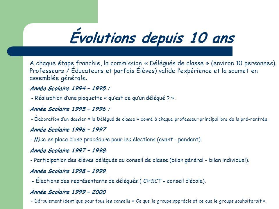 Évolutions depuis 10 ans