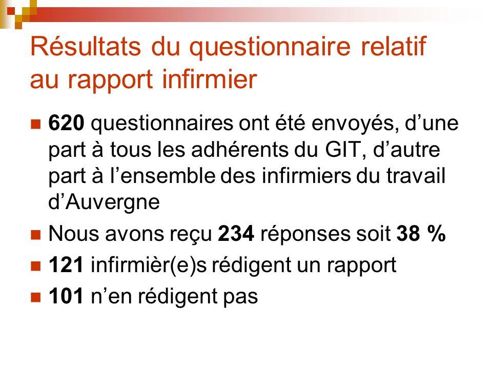 Résultats du questionnaire relatif au rapport infirmier