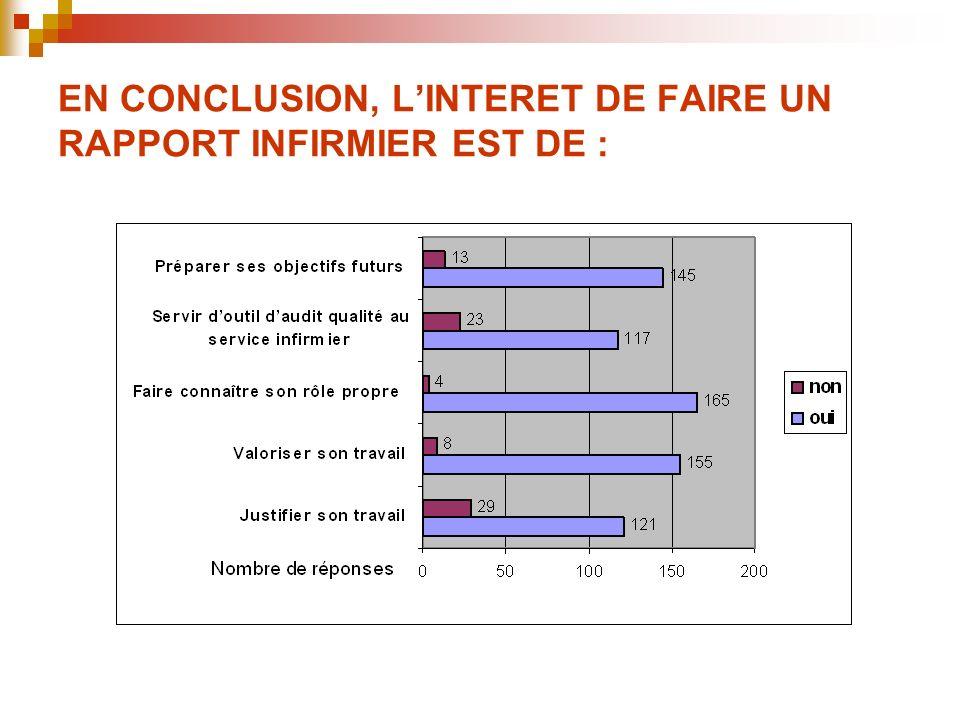 EN CONCLUSION, L'INTERET DE FAIRE UN RAPPORT INFIRMIER EST DE :