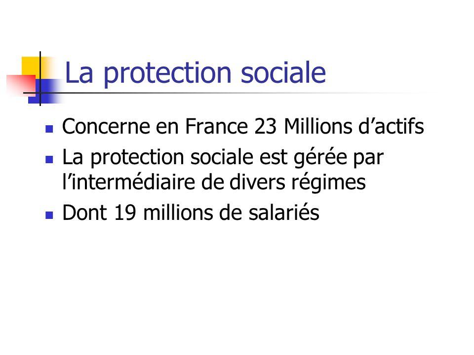 La protection sociale Concerne en France 23 Millions d'actifs