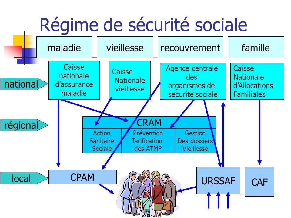 Régime de sécurité sociale