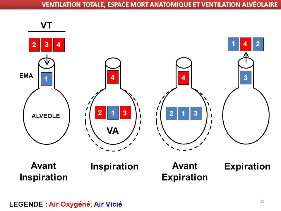 VT VA Inspiration Expiration Avant Inspiration Avant Expiration