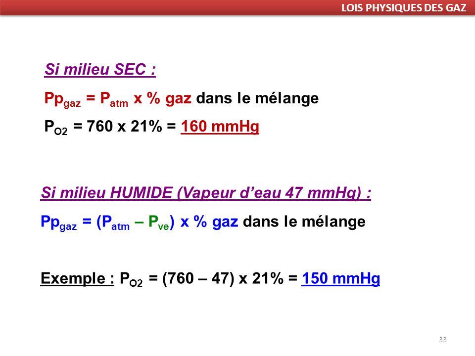 Ppgaz = Patm x % gaz dans le mélange PO2 = 760 x 21% = 160 mmHg