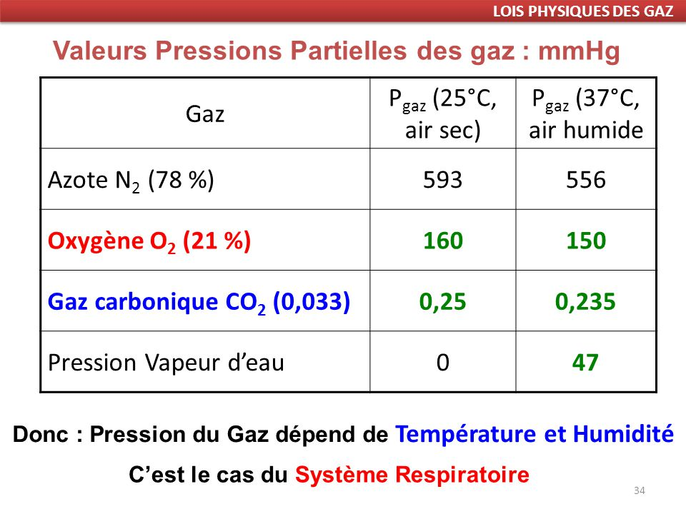 Valeurs Pressions Partielles des gaz : mmHg Gaz Pgaz (25°C, air sec)