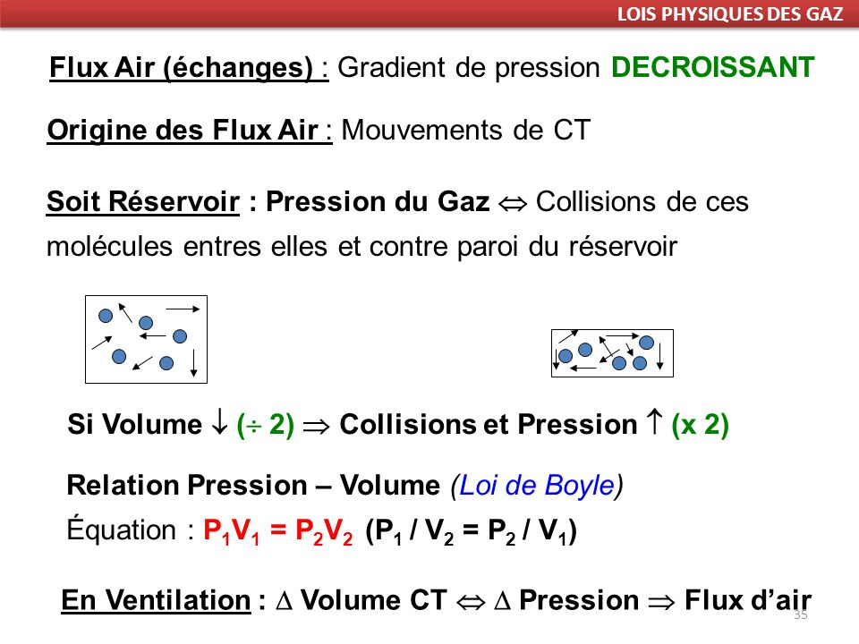 Si Volume  ( 2)  Collisions et Pression  (x 2)