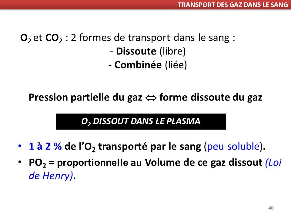 Pression partielle du gaz  forme dissoute du gaz