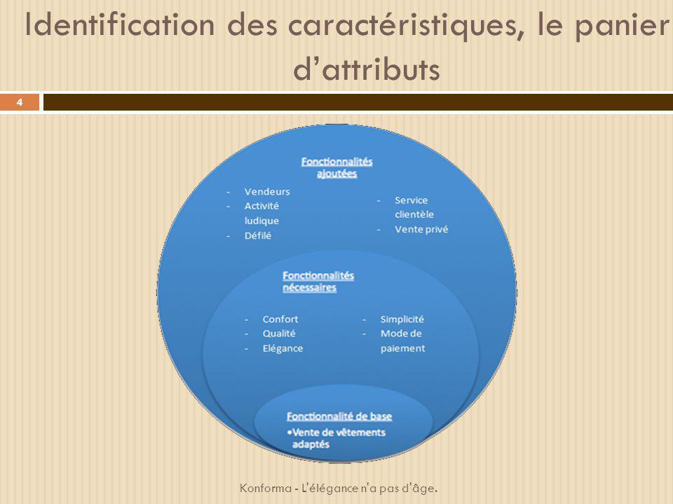 Identification des caractéristiques, le panier d'attributs