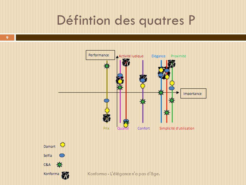 Défintion des quatres P