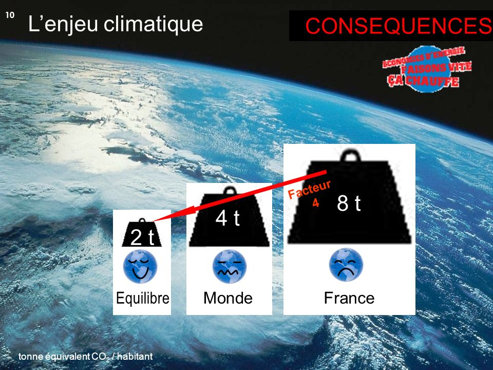 L'enjeu climatique CONSEQUENCES 8 t 4 t 2 t Equilibre Monde France