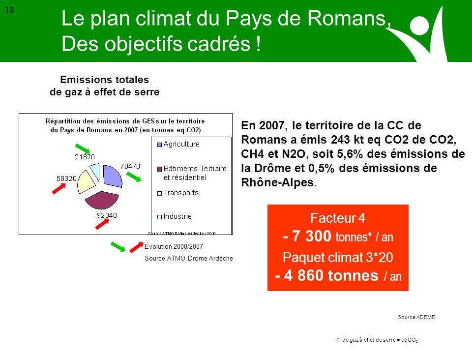 Emissions totales de gaz à effet de serre