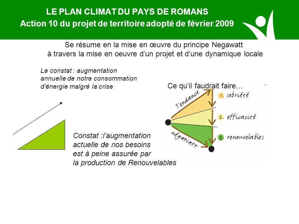 LE PLAN CLIMAT DU PAYS DE ROMANS Action 10 du projet de territoire adopté de février 2009