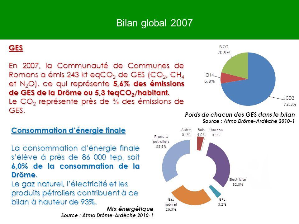 Bilan global 2007 Poids de chacun des GES dans le bilan. Source : Atmo Drôme-Ardèche 2010-1. GES.