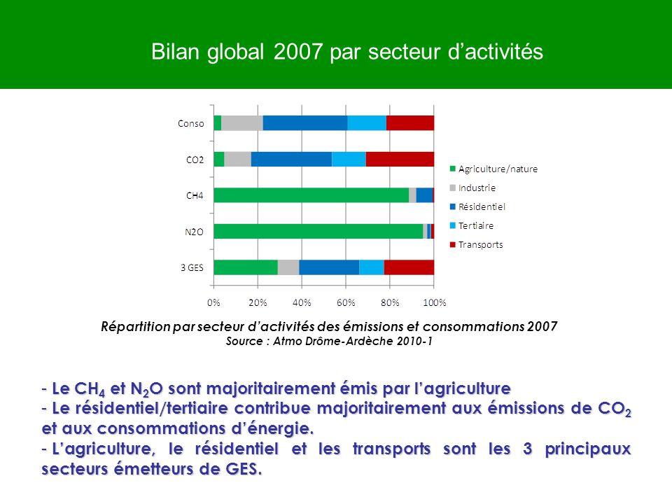 Source : Atmo Drôme-Ardèche 2010-1