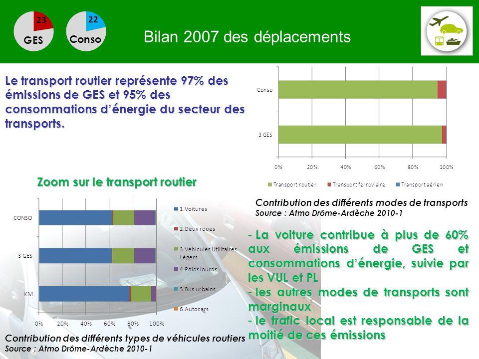 Bilan 2007 des déplacements