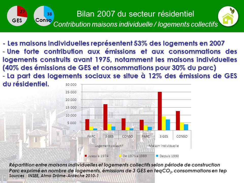 Bilan 2007 du secteur résidentiel