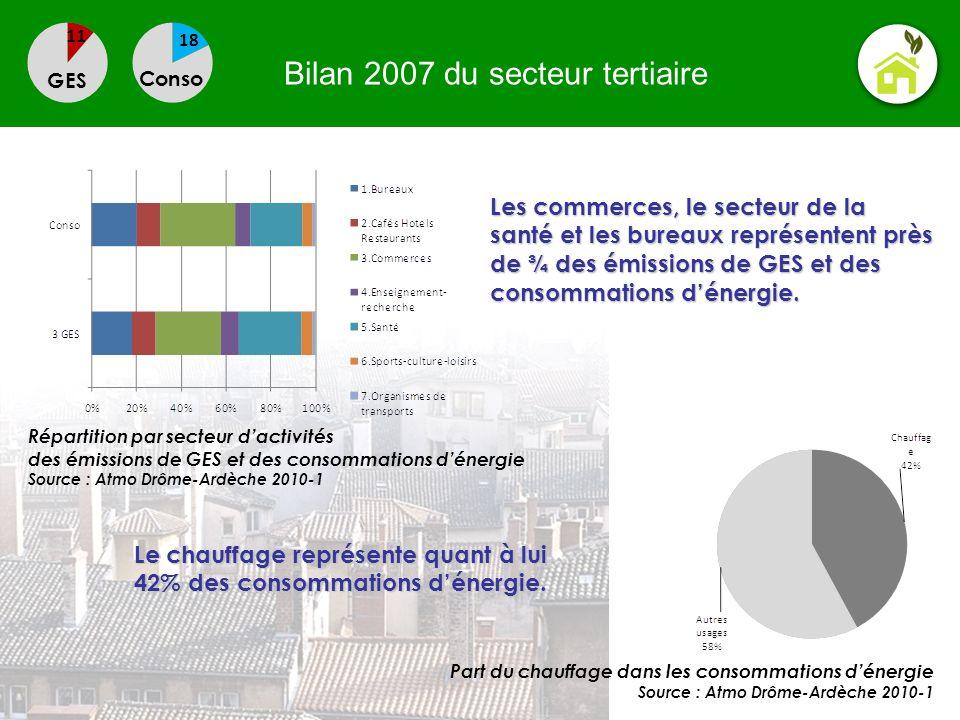 Bilan 2007 du secteur tertiaire