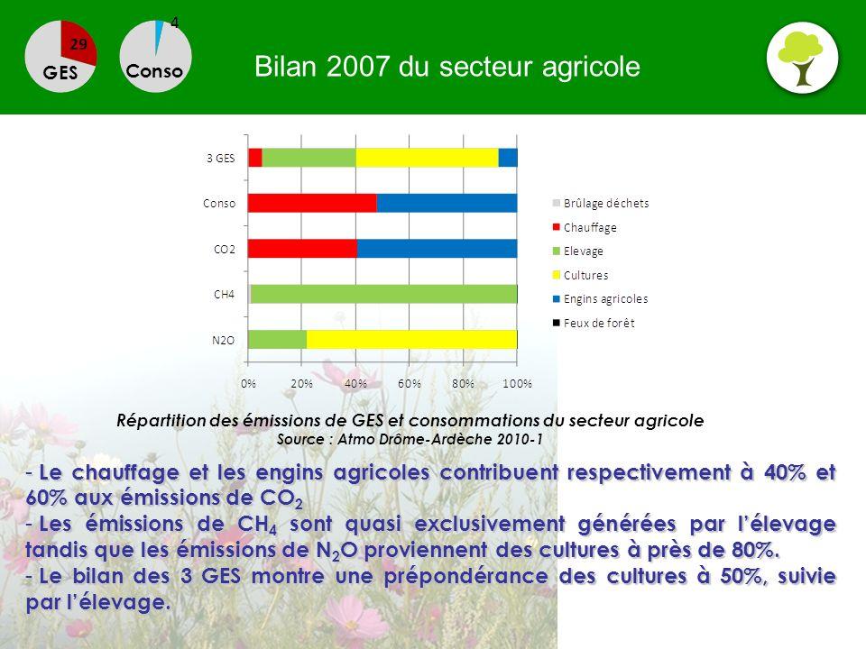 Bilan 2007 du secteur agricole