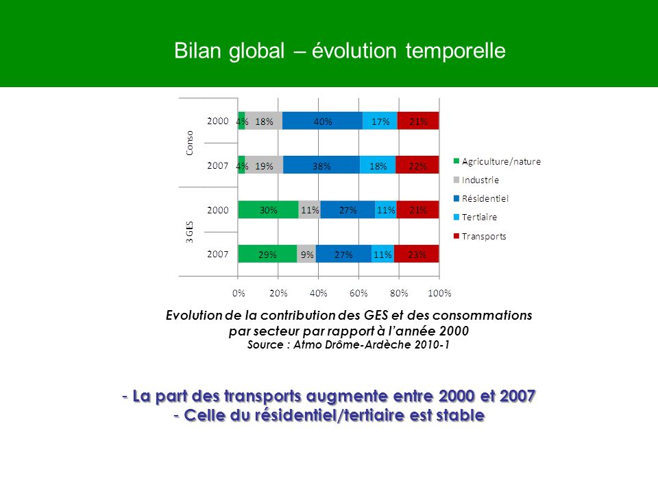 Bilan global – évolution temporelle