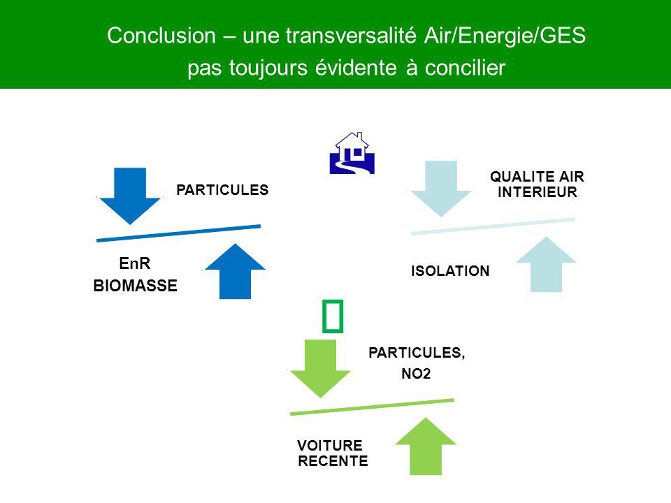 Ž H Conclusion – une transversalité Air/Energie/GES