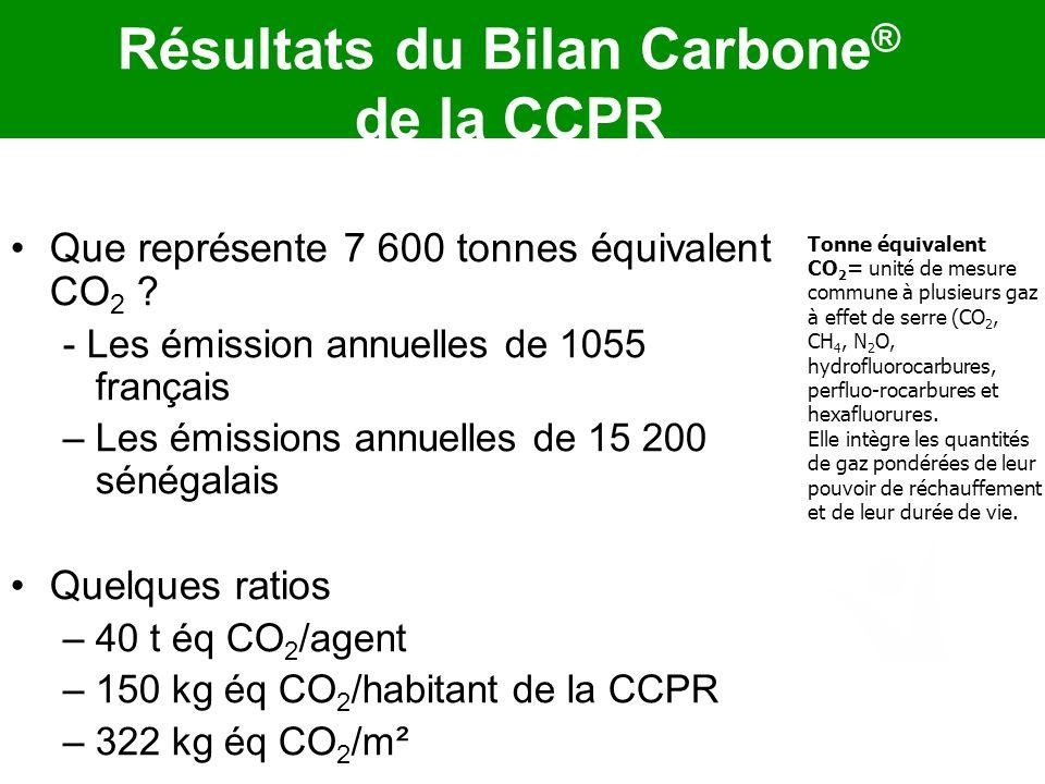 Résultats du Bilan Carbone® de la CCPR