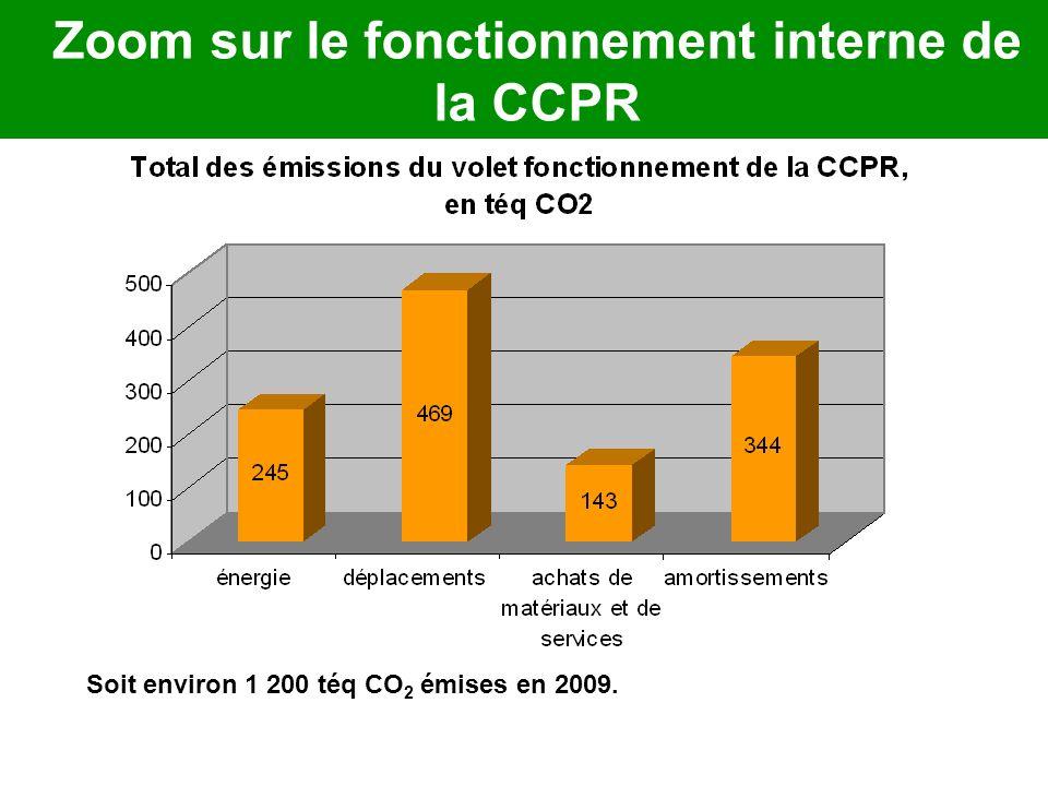 Zoom sur le fonctionnement interne de la CCPR