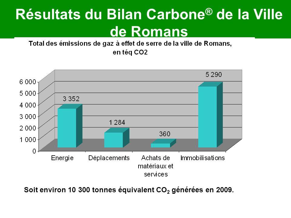 Résultats du Bilan Carbone® de la Ville de Romans