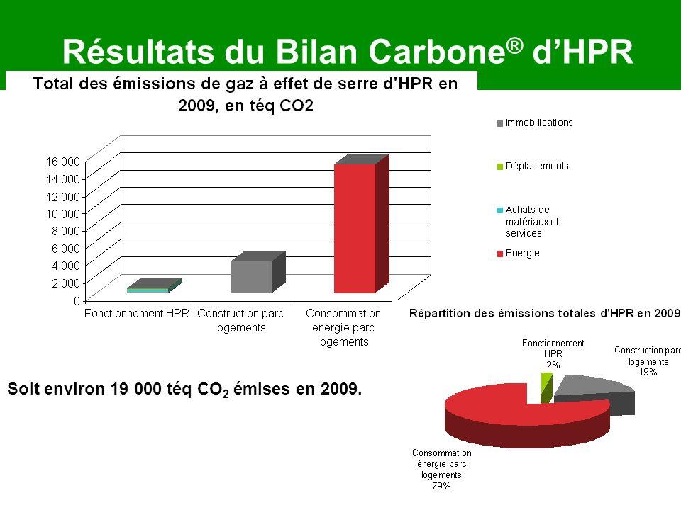 Résultats du Bilan Carbone® d'HPR