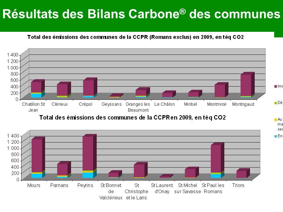 Résultats des Bilans Carbone® des communes