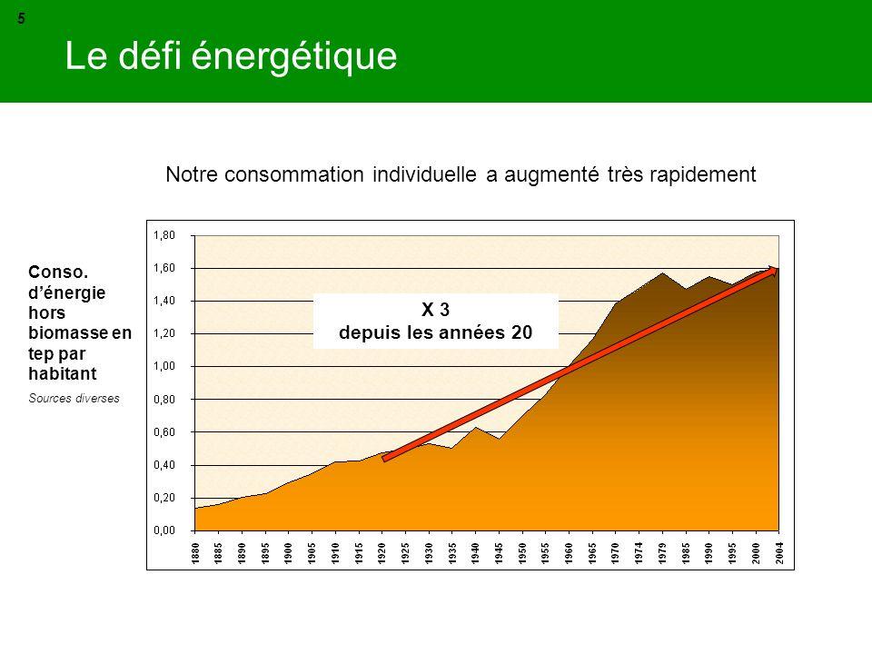 AlternConsult 5. 02/06/06. Le défi énergétique. Notre consommation individuelle a augmenté très rapidement.