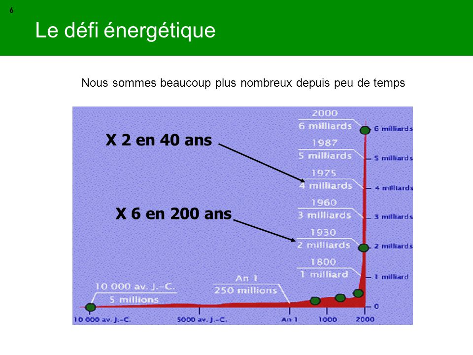 Le défi énergétique X 2 en 40 ans X 6 en 200 ans