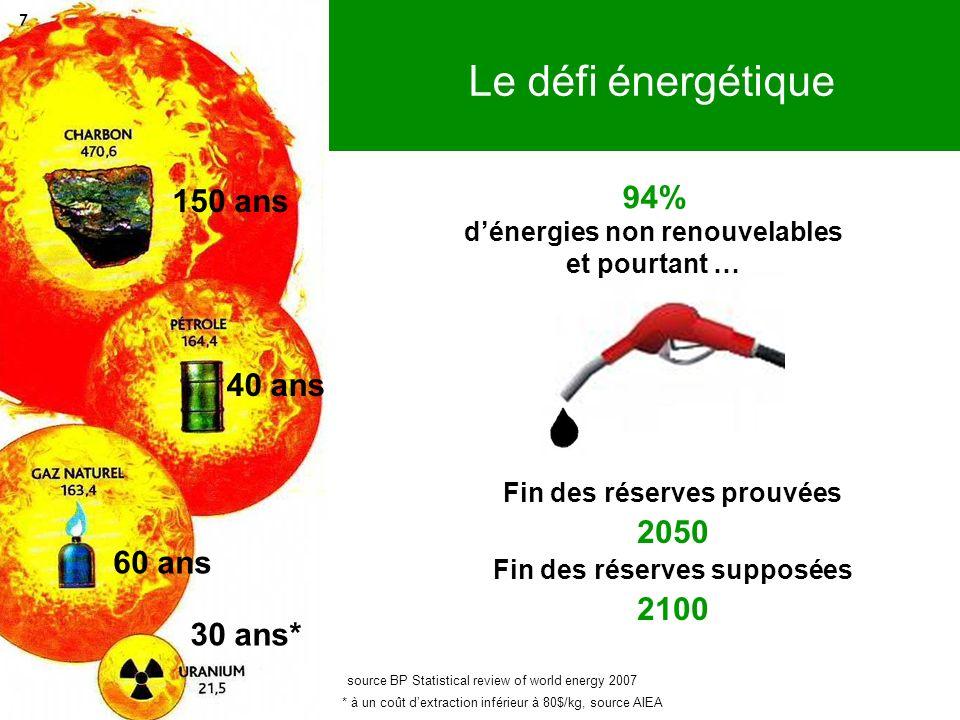 Le défi énergétique 94% 150 ans 40 ans 2050 2100 60 ans 30 ans*