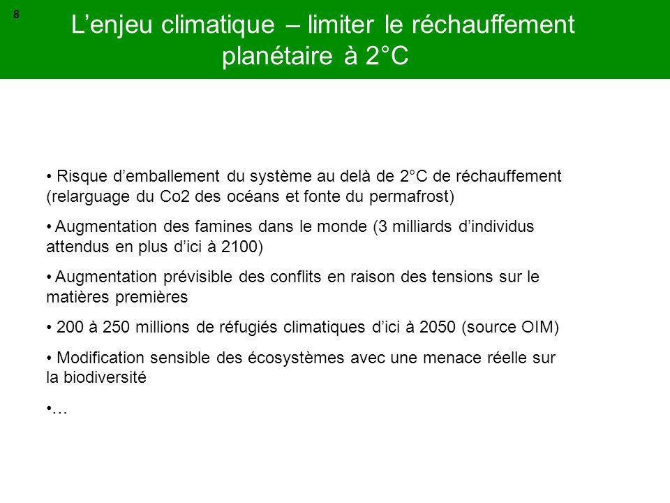 L'enjeu climatique – limiter le réchauffement planétaire à 2°C