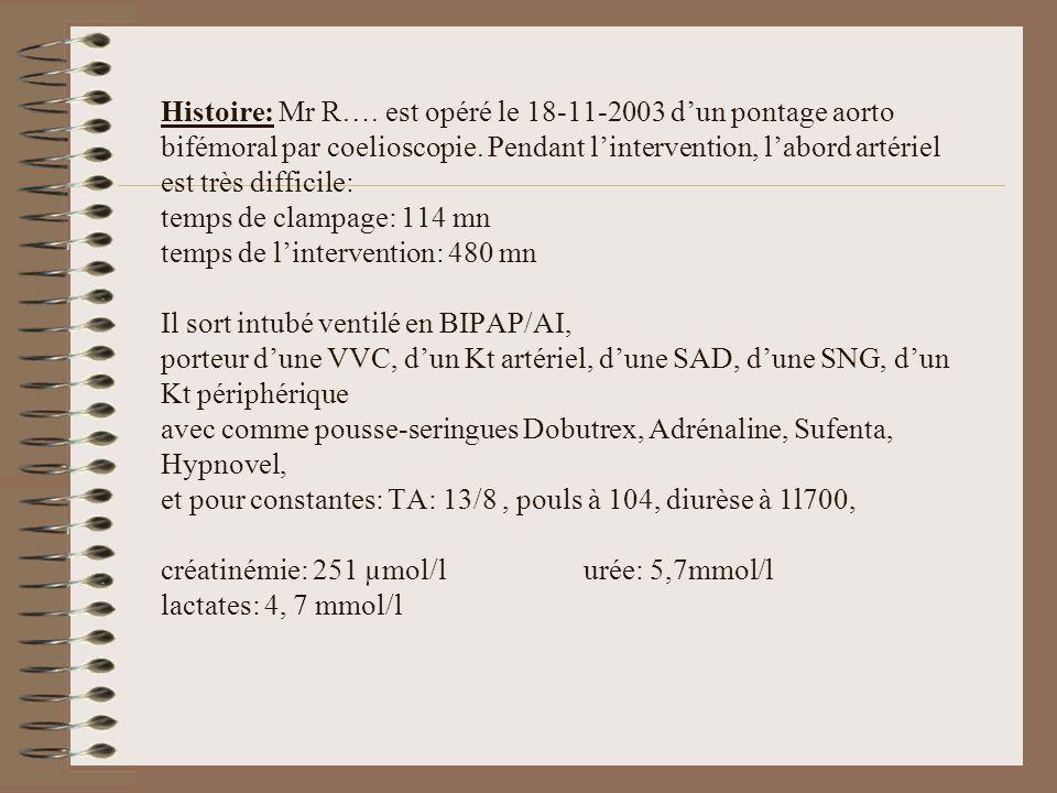 Histoire: Mr R…. est opéré le 18-11-2003 d'un pontage aorto bifémoral par coelioscopie.