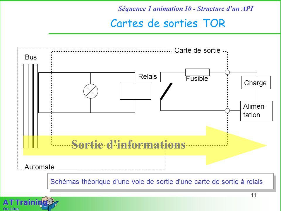 Sortie d informations Cartes de sorties TOR Carte de sortie Bus Relais