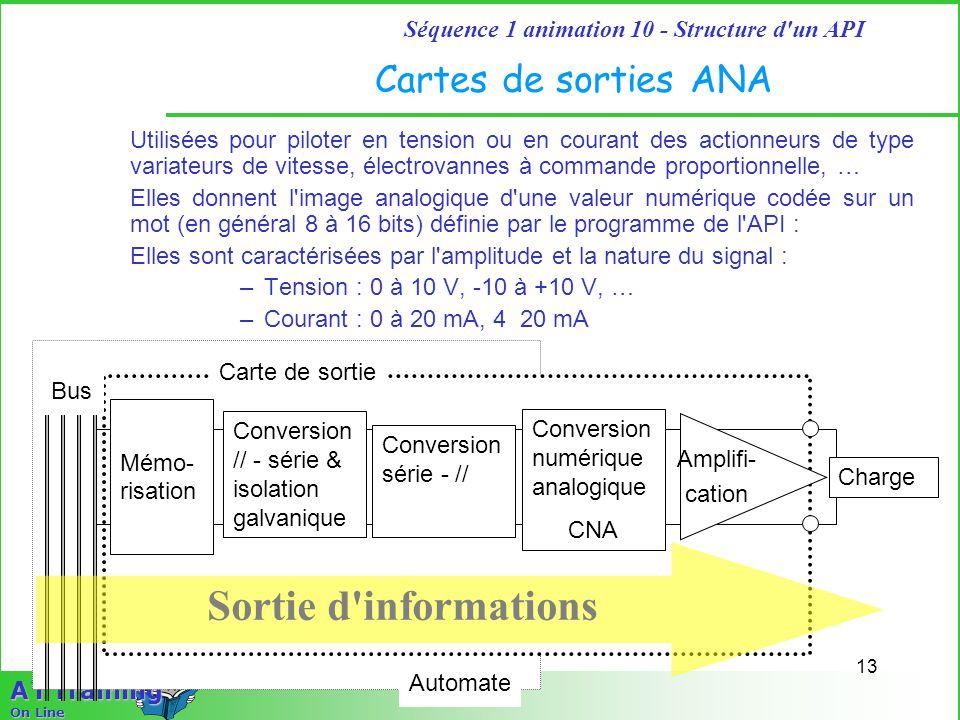 Sortie d informations Cartes de sorties ANA