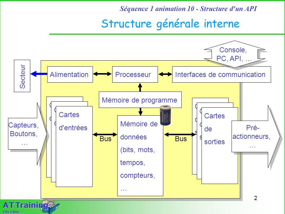 Structure générale interne