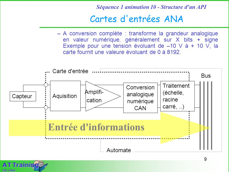 Conversion analogiquenumérique CAN