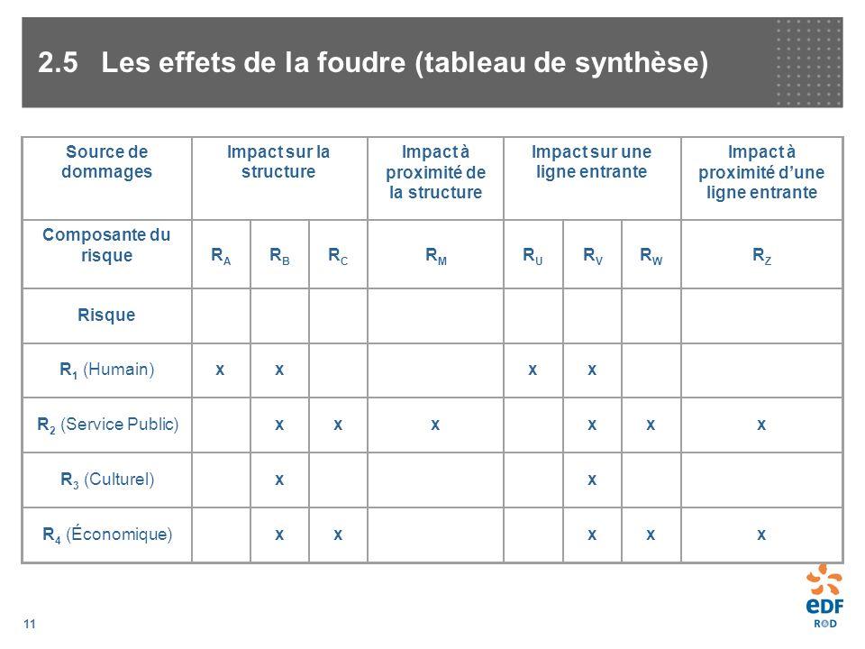 2.5 Les effets de la foudre (tableau de synthèse)