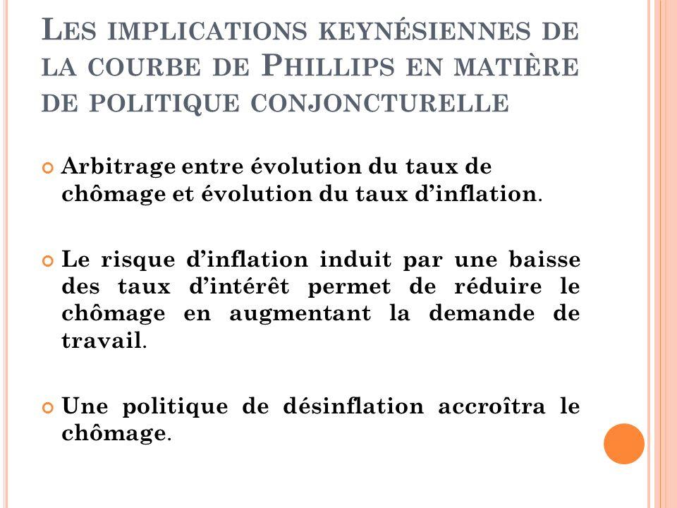 Les implications keynésiennes de la courbe de Phillips en matière de politique conjoncturelle