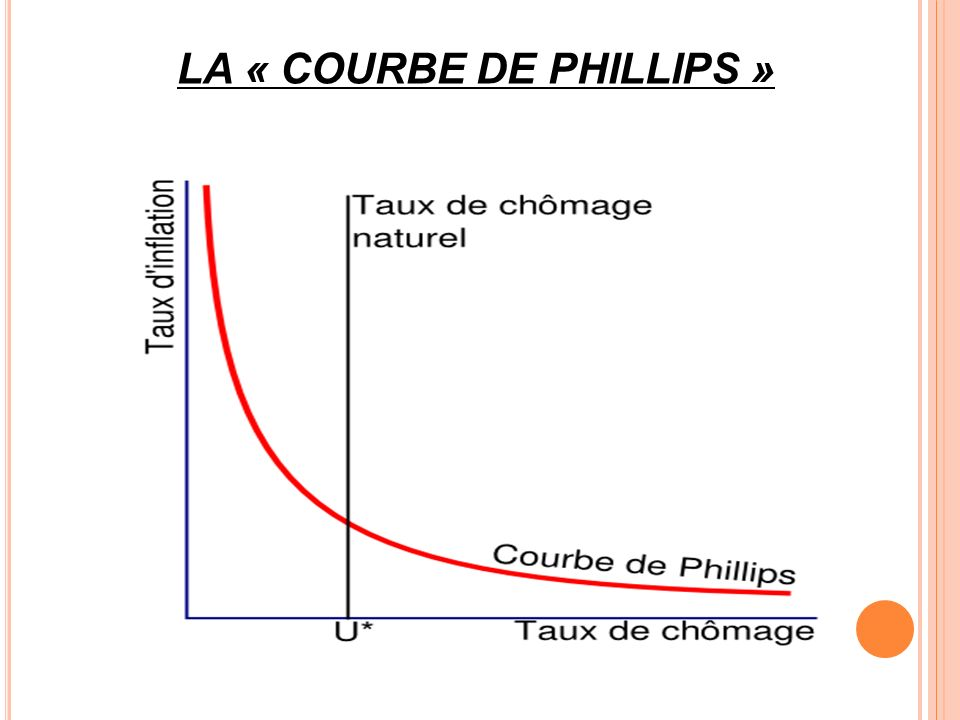 LA « COURBE DE PHILLIPS »
