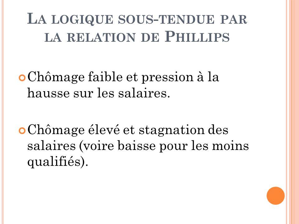 La logique sous-tendue par la relation de Phillips
