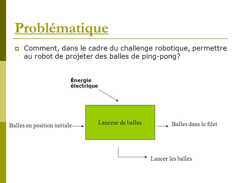 Problématique Comment, dans le cadre du challenge robotique, permettre au robot de projeter des balles de ping-pong
