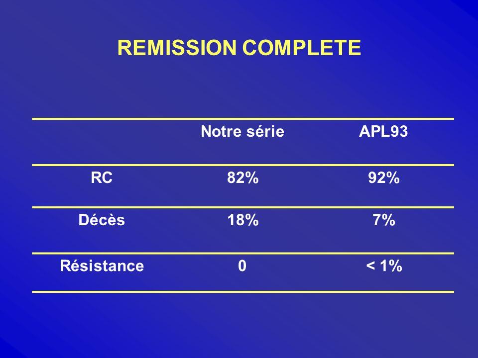 REMISSION COMPLETE Notre série APL93 RC 82% 92% Décès 18% 7%