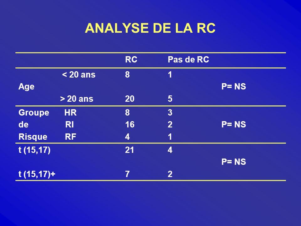 ANALYSE DE LA RC RC Pas de RC < 20 ans Age > 20 ans 8 20 1 5