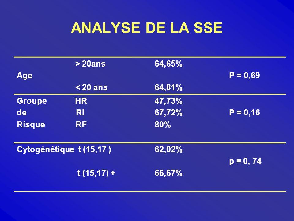ANALYSE DE LA SSE > 20ans Age < 20 ans 64,65% 64,81% P = 0,69