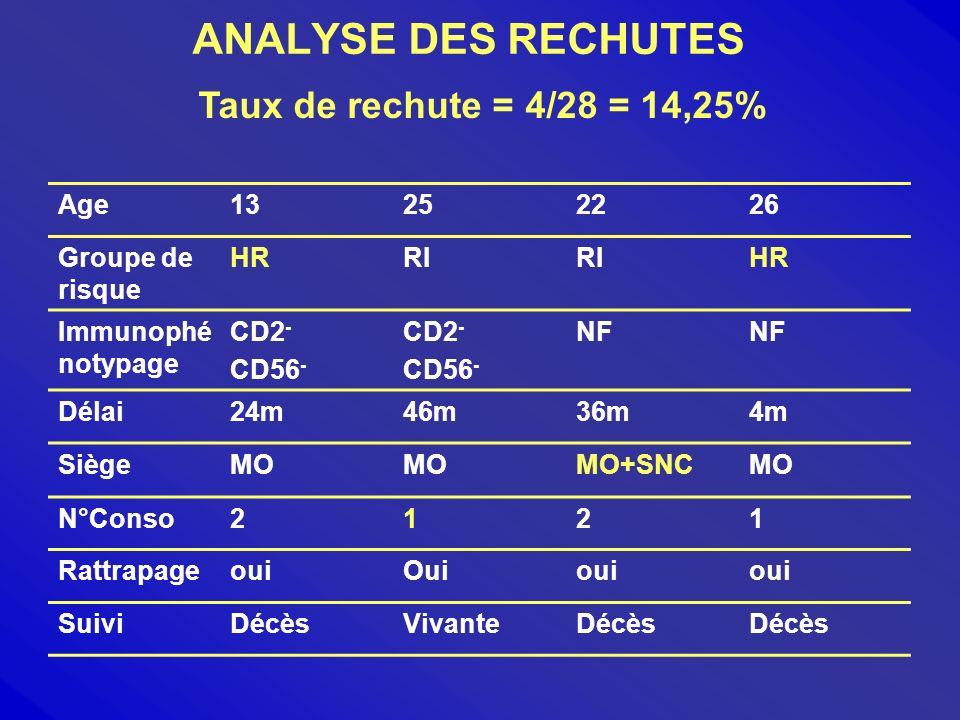 ANALYSE DES RECHUTES Taux de rechute = 4/28 = 14,25% Age 13 25 22 26